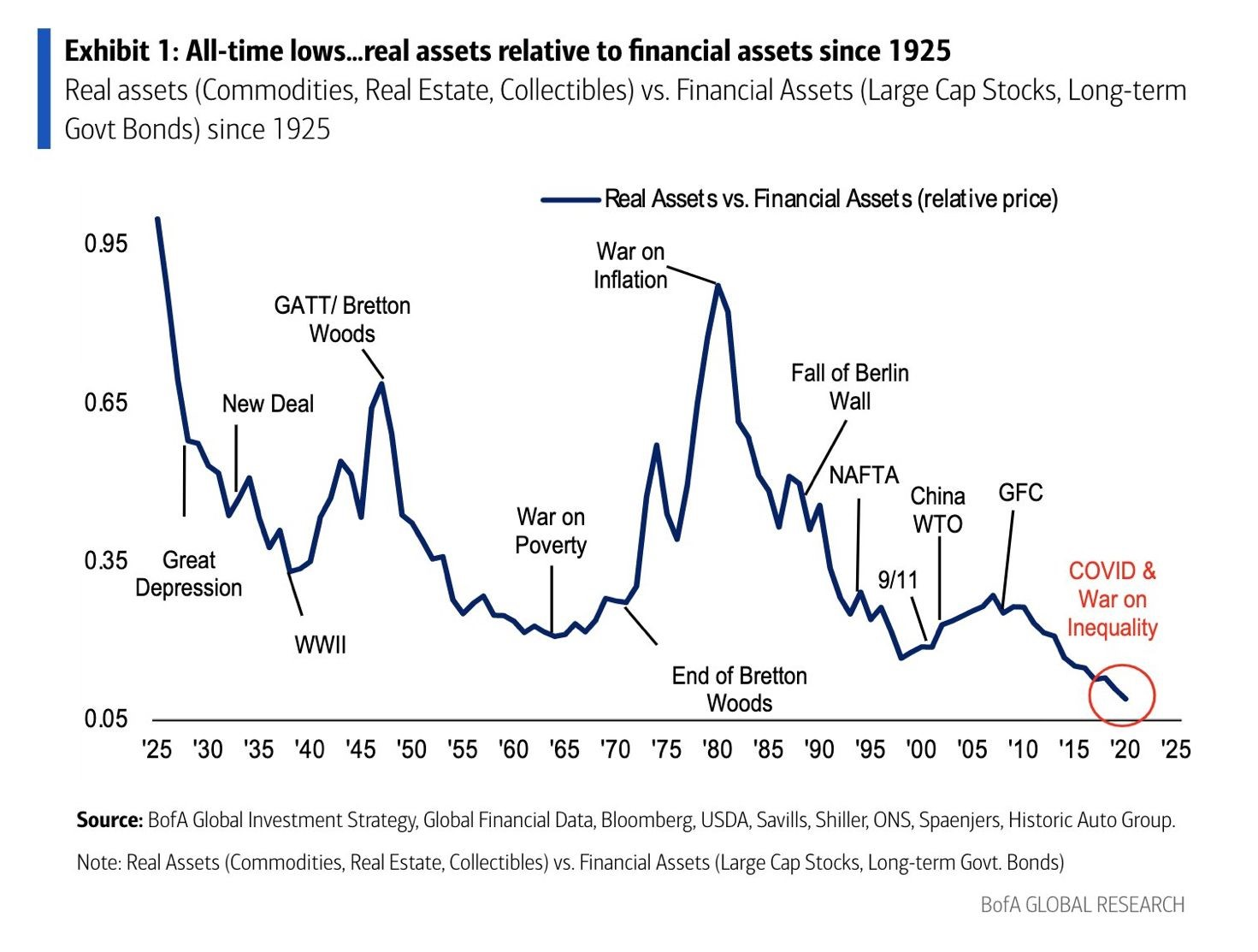 All-time lows real assets