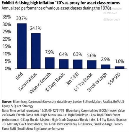 High inflation as proxy for asset class returns