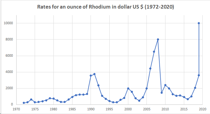 Rates Rhodium 1 Oz 1972-2020