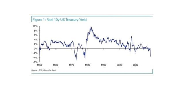 Historically low real interest rates